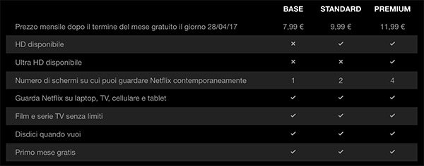 Prezzi di Netflix
